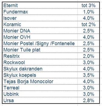 tabel prijsstijgingen Deschacht